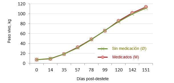 Evolución del Peso Vivo des del destete hasta al sacrificio