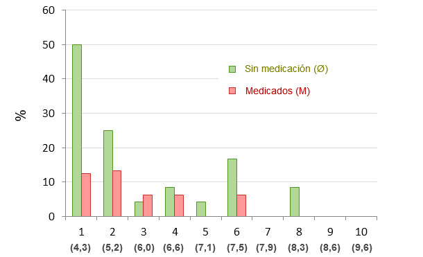 Mortalidad a los 14 días post-destete distribuida por percentiles