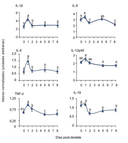 Cambios en la expresión de los niveles de RNA mensajero de citoquinas proinflamatorias