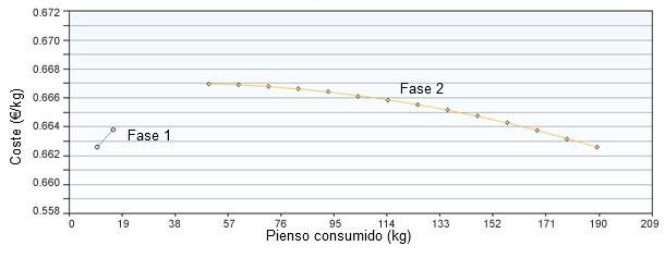 Consumo de pienso de las fases 1 y 2 optimizando por coste