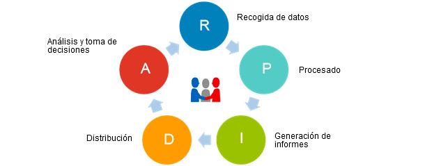 Ciclo de optimización de la gestión de datos