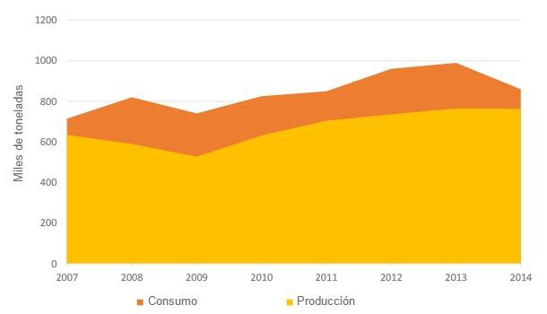 Dinámicas de producción y consumo