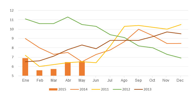Dinámicas del índice de atracción del mercado porcino en 2011-2015