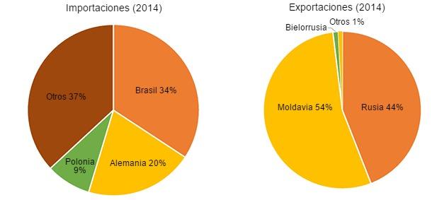 Estructura del comercio internacional (2014)