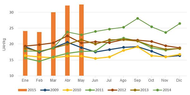 Precio del kg de peso vivo (categoría I), UAH/kg