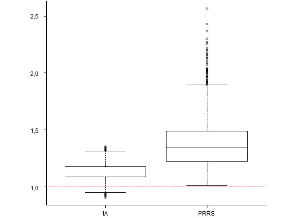 Impact of the presence of swine influenza A virus and PRRS virus in post-weaning mortality