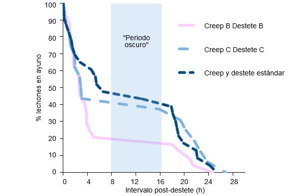 Horas transcurridas hasta que los lechones comen y porcentaje de lechones en ayunas con 3 dietas diferentes