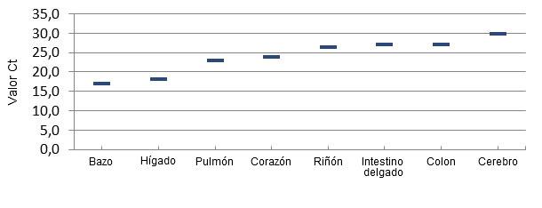 Distribución del virus por PCR cuantitativa en tejidos de lechones afectados por ETNL