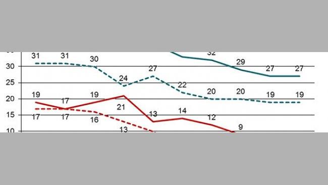 Evolución del número de granjas de reproducción positivas a PRRSv (núcleos y multiplicadores) y del número de granjas de producción positivas en el sistema Danish SPF mediante el cual todas las granjas deben declarar los casos de PRRSv