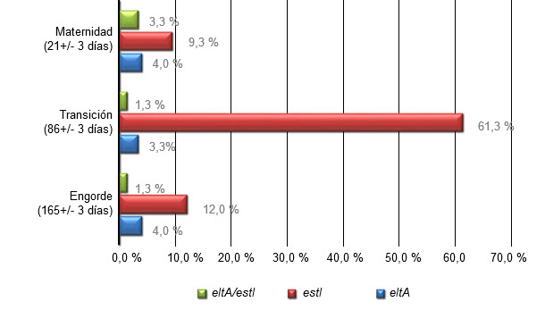 Prevalence of eltA and estI