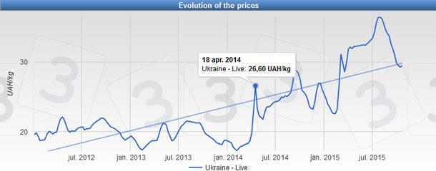 Evolución del precio del cerdo (UAH/kg vivo) en Ucrania desde 2012.