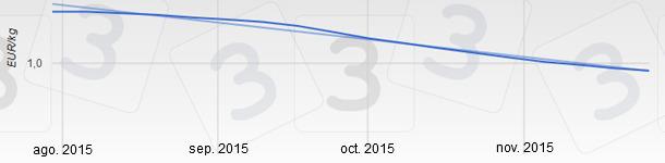 Quince semanas consecutivas de descensos que empezaron el 13 de agosto y que acumulan más de 29 céntimos de bajada