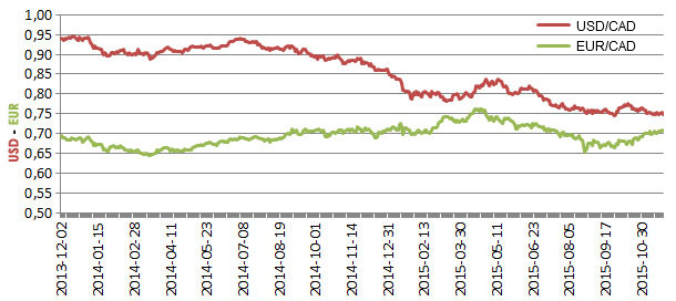 El CAD cae frente al USD, pero gana frente al EUR