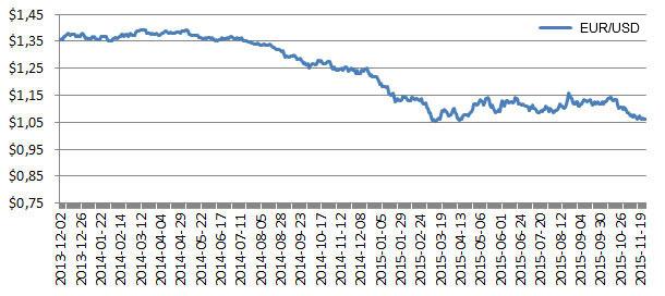 Se necesitan menos USD para comprar un EUR