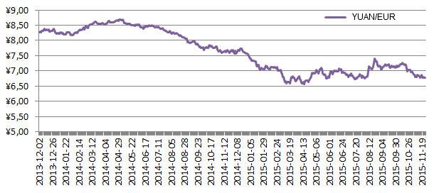 Se requieren menos YUAN para comprar un EUR