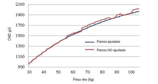 Consumo medio diario de pienso (CMD), en dos situaciones diferentes