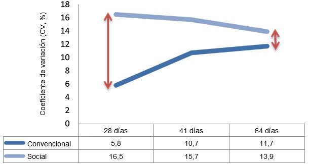 Variabilidad en transición (28-64 días)