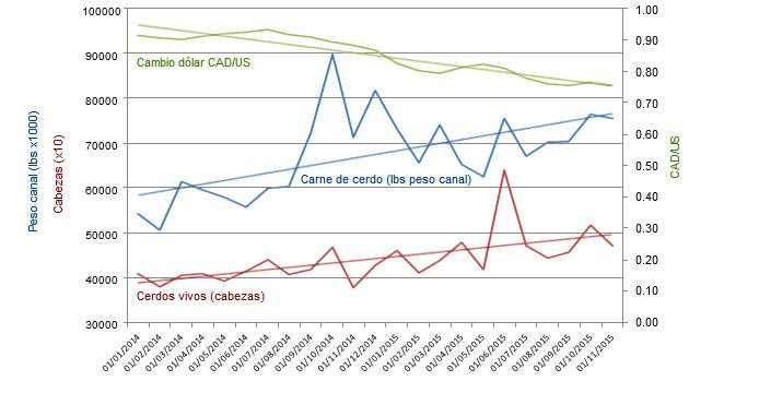 Importaciones de cerdo canadiense vs cambio dolar EEUU/CAD