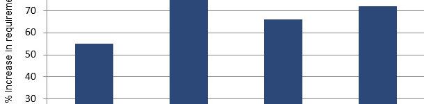 orcentaje de aumento de aminoácidos SID desde mediados hasta final de la gestación en base a una revisión de la litereatura actual.