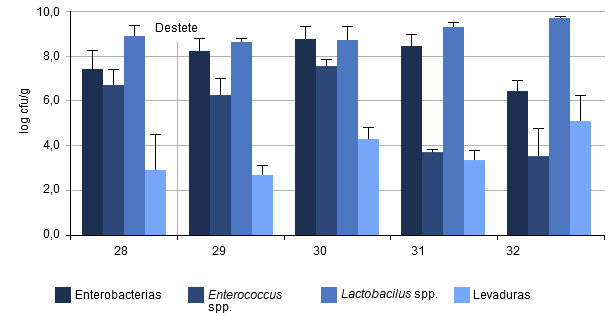 Cantidad promedio de bacterias contenidas en el colon de lechones en diferentes tiempos después del destete
