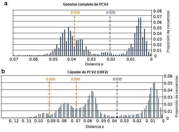 Threshold analyses of complete PCV2 genome database and of ORF2 sequences
