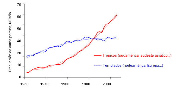 Producción de carne de cerdo, en toneladas anuales, en regiones tropicales (rojo) o templadas (azul). Fuente:  Estadísticas de la FAO