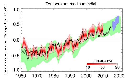 Temperatura media mundial