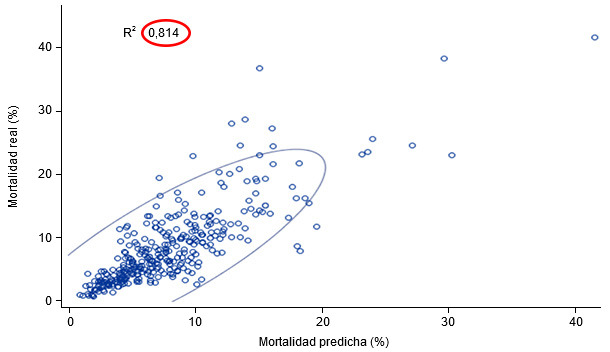 Actual vs predicted mortality (95% prediction ellipse)