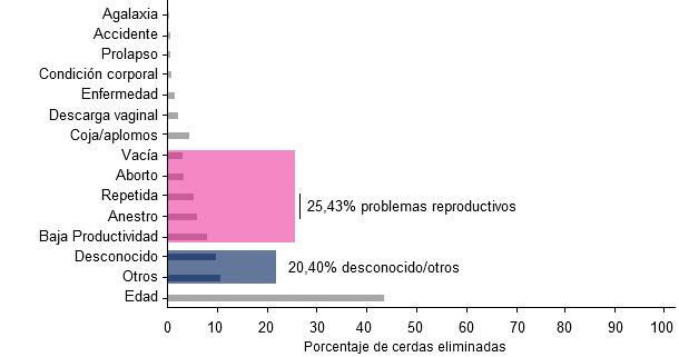 Porcentajes de las diferentes causas de envío de cerdas a matadero, año 2015