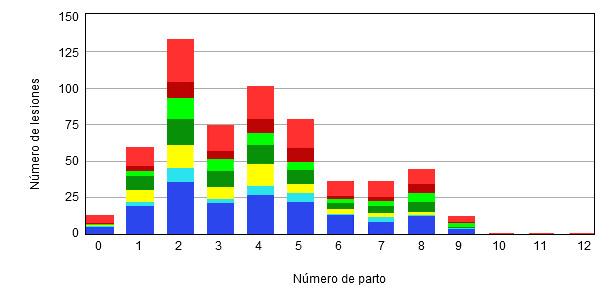 Distribución de lesines por número de parto