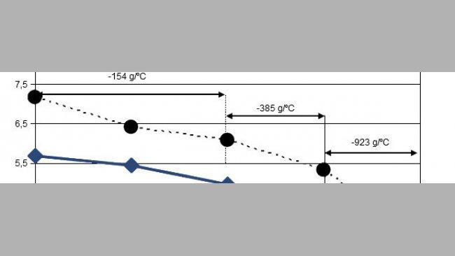 Consumo medio diario de pienso en cerdas lactantes expuestas a temperaturas ambientales elevadas durante el período parto a destete o entre el 9º y 19º día de lactación