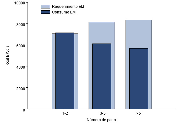 EM consumida vs requerido