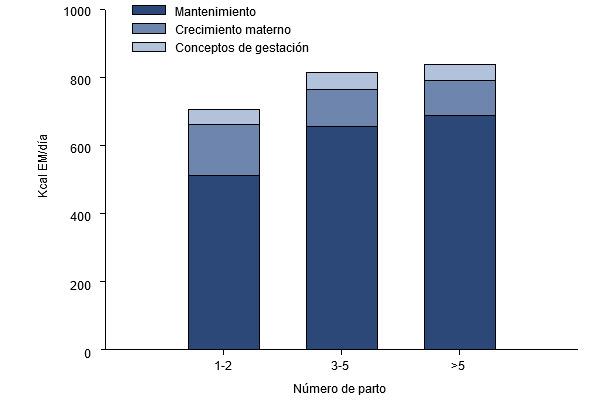 Partición de las necesidades de energía (EM, kKcal/día) durante los últimos 2,5 meses de gestación para una cerda joven, adulta o vieja