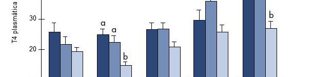 Influencia de la temperatura y el consumo de pienso sobre las concentraciones plasmáticas de T3