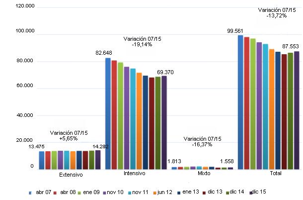 variación explotaciones porcinas españolas