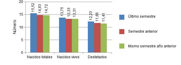 Número de lechones nacidos vivos, totales y destetados por camada