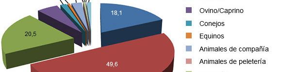 Porcentaje de producción nacional de pienso por especie