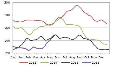 UE pigmeat prices 2016