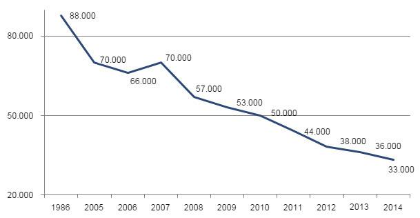 Evolución del censo de verracos en España