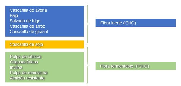 Clasificación de los ingredientes del pienso basada en su contribución ICHO o FCHO en la dieta de lechones destetados