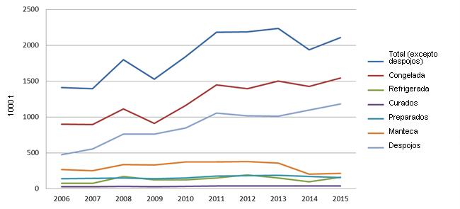 UE exportaciones porcino 2006/15