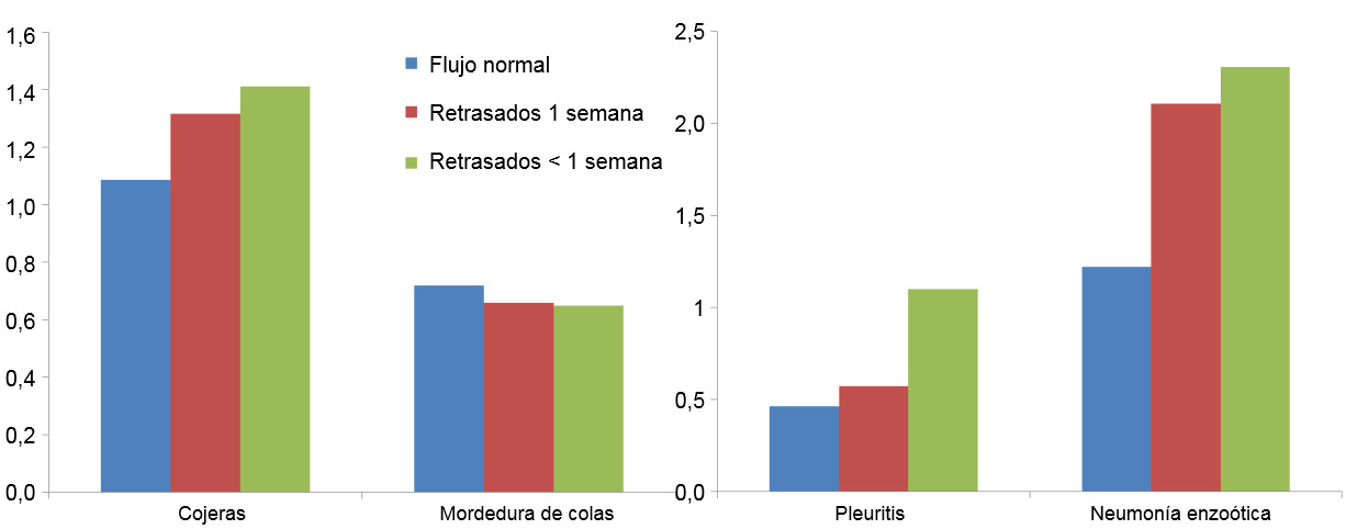 Prevalence of lesions in slaughterhouse for the 3 flows of animals described