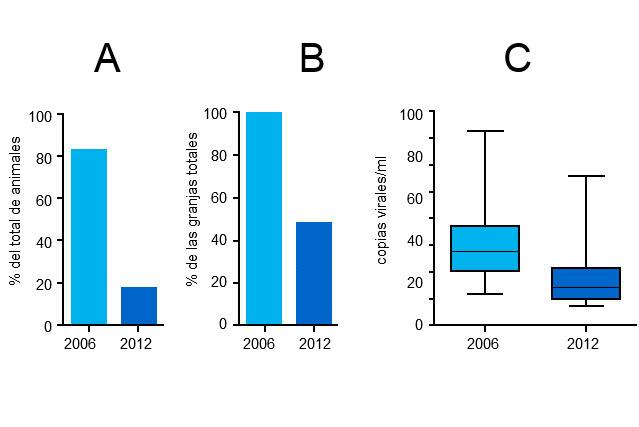 Niveles de viremia de <strong>PCV2</strong> en 2006 y 2012rn