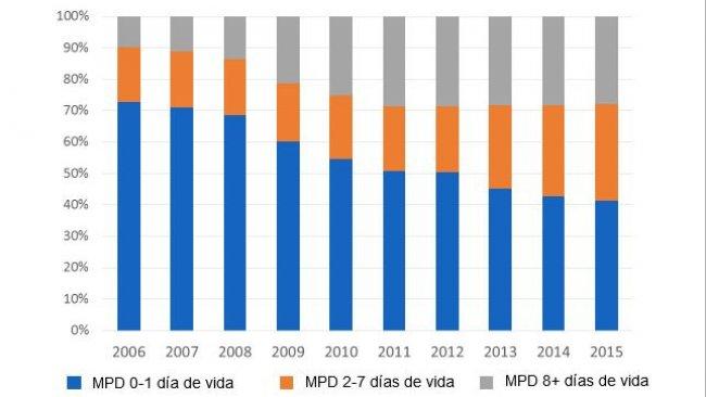 Evolución de la distribución de la mortalidad pre-destete en función de la edad de baja en los últimos diez años