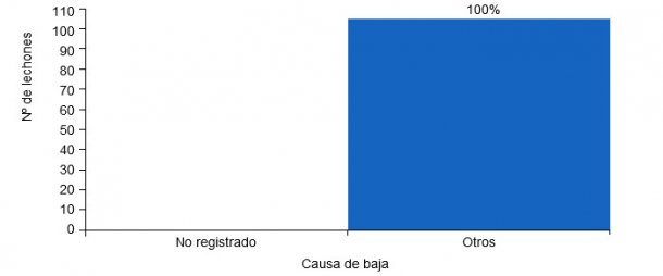 Mortalidad pre-destete según la causa de baja. La  gráfica muestra una granja que realiza el registro de bajas incorrectamente