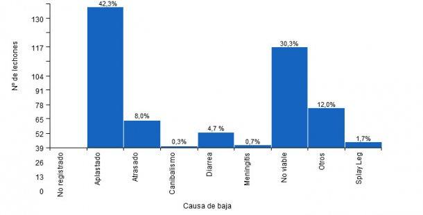 Mortalidad pre-destete según la causa de baja