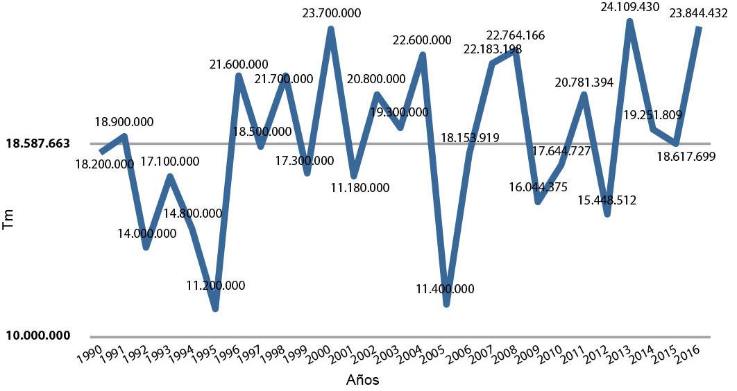 Evolución de la cosecha de cereales en España