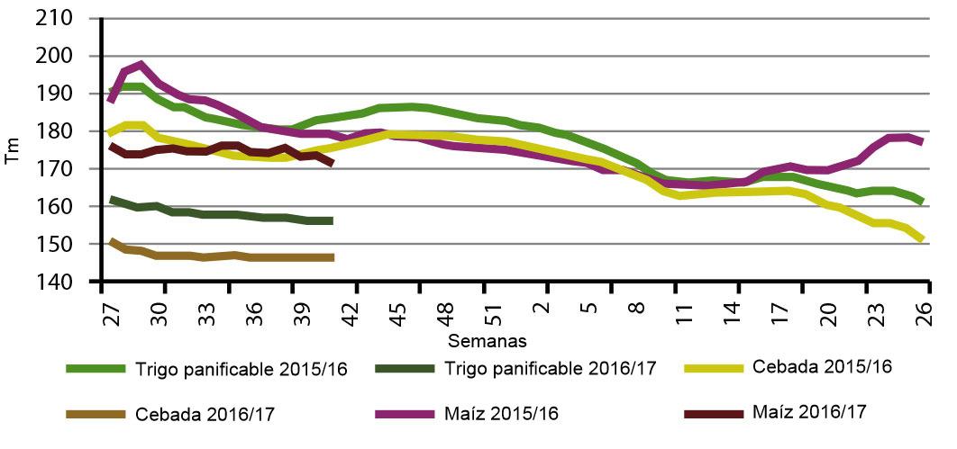 Comparativa Jul-Jun por semana de la evolución de los precios de cereales en España para las dos últimas campañas