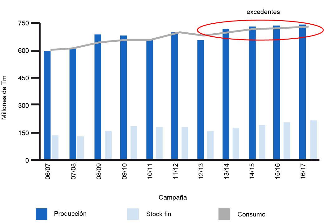 Evolución de producción, consumo y stock mundial de trigo