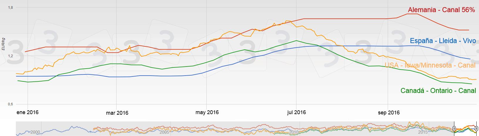 Los precios del cerdo en EEUU y Canadá son mucho más bajos que los europeos